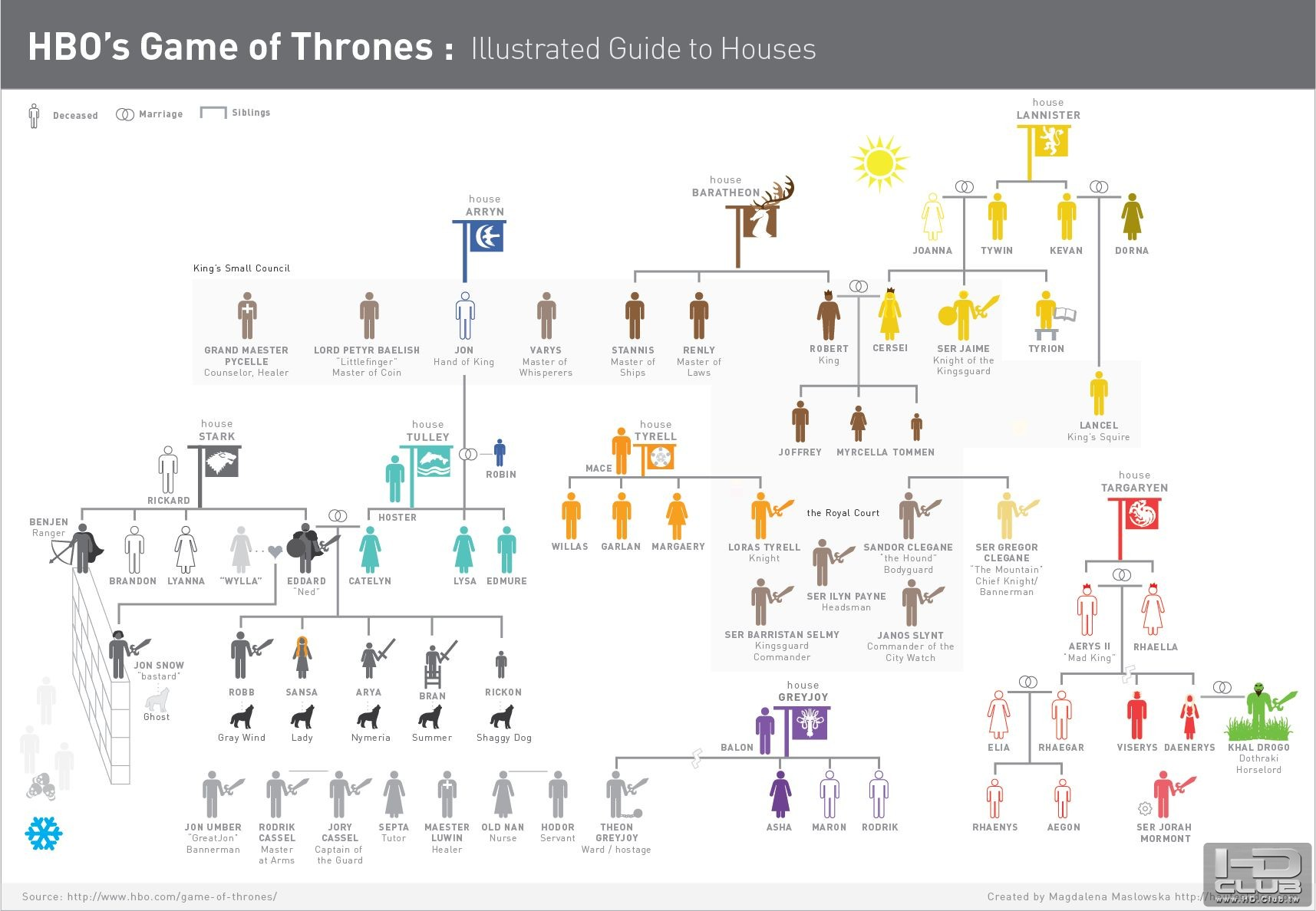 gameofthrones-infographic-housesonly.jpg